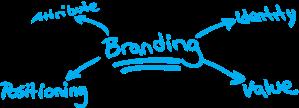 branding-pic
