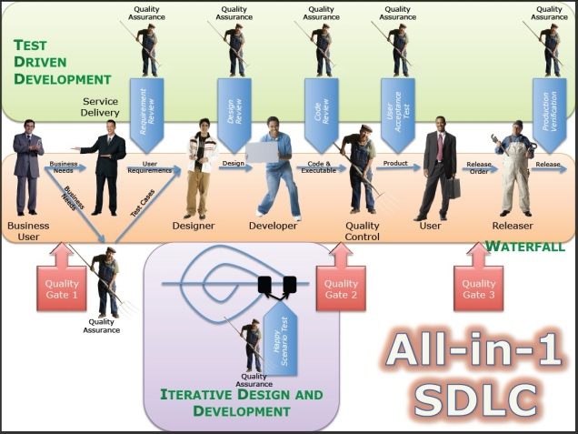 all-in-one-sdlc