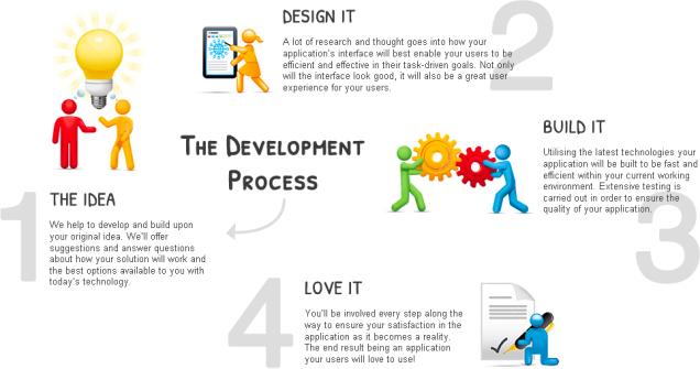 dev-process