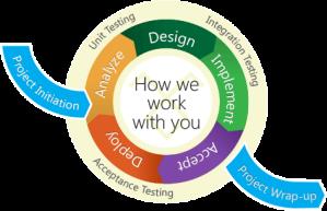 software-dev-agile-process